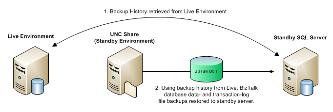BizTalk Backup - Restore Process Overview